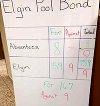 The unofficial vote count. Photo submitted to The Elgin Review