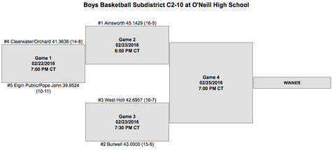 C2-10 Subdistrict brackets  The Elgin Review