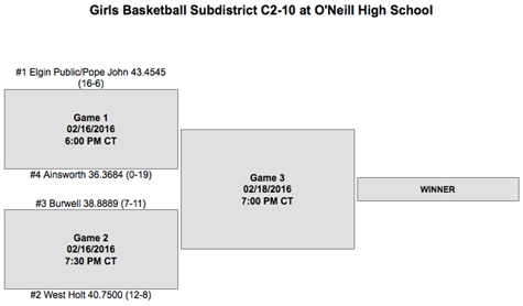 Wolfpack girls basketball sub-district pairings.  The Elgin Review